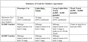 Cash for Clunkers Program Summary