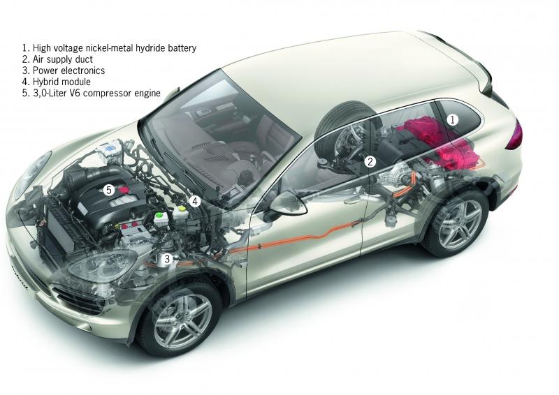 2017 Porsche Cayenne S Hybrid Car Maintenance And Repairs Driverside