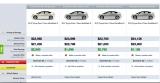 CarWoo bid comparison